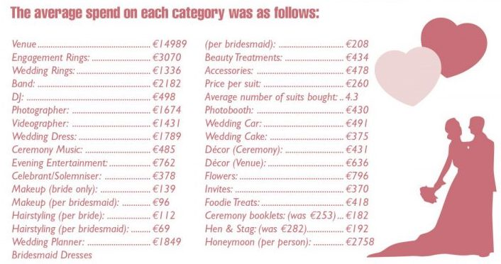 Average wedding cost ireland 2020